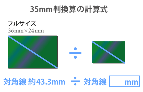 35mm換算の計算式