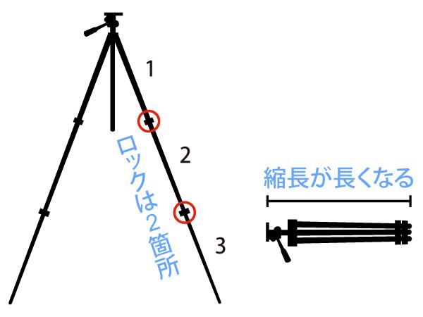 3段の三脚