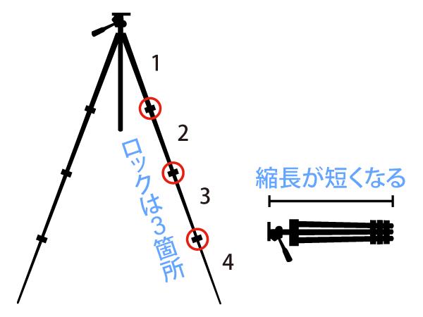 4段の三脚