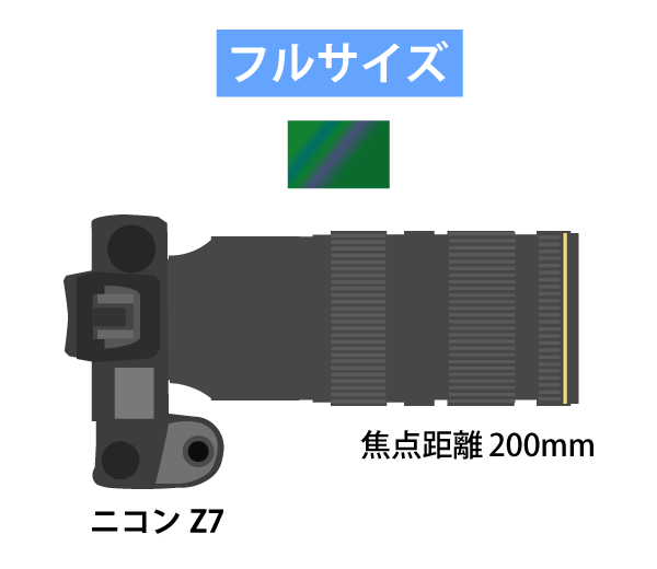 フルサイズで焦点距離200mmで撮影