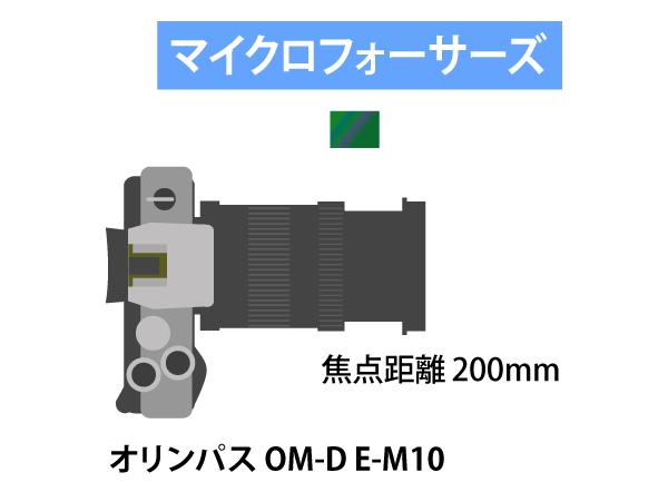 マイクロフォーサーズ機で望遠撮影