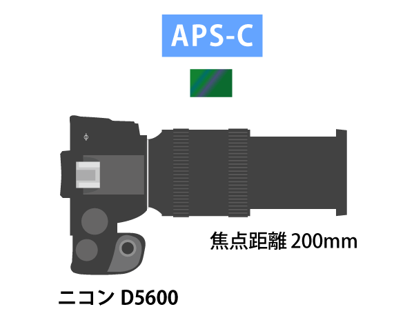 aps-c機で焦点距離200mm
