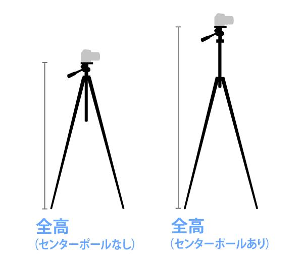三脚の高さ センターポールの上下で2種類