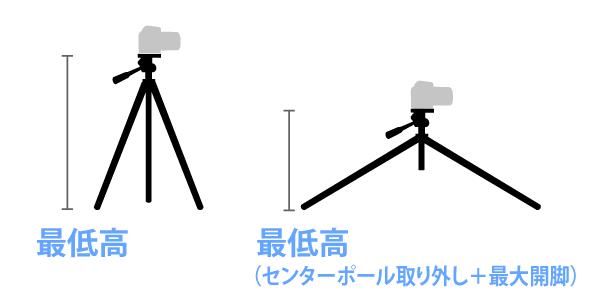 ローポジション対応三脚の最低高