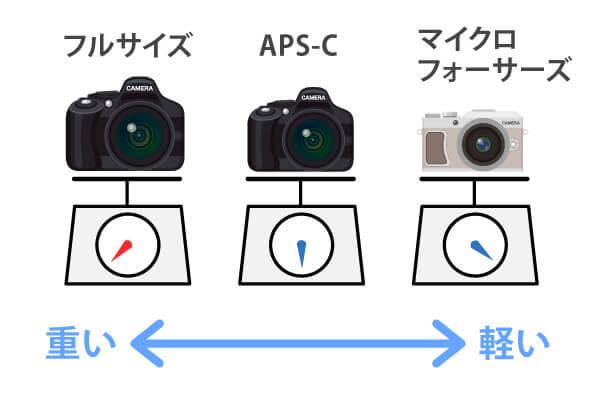 イメージセンサーごとのカメラの重さ