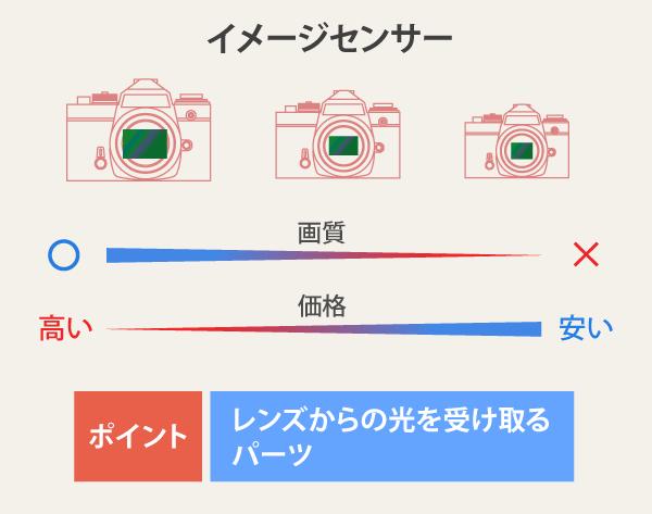 イメージセンサーの特徴