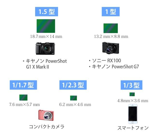 イメージセンサー比較表