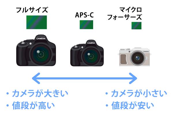 マイクロ フォーサーズAPS-Cフルサイズカメラが小さくなるカメラが大きくなる
