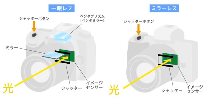 イメージセンサーの位置