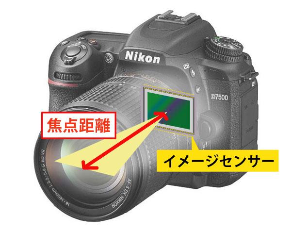 カメラの焦点距離