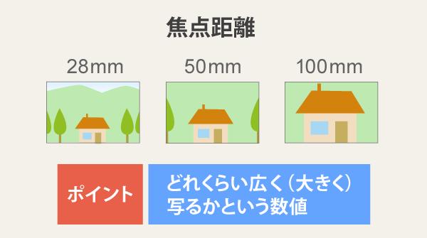 焦点距離の特徴