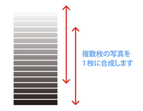 HDR合成の仕組み