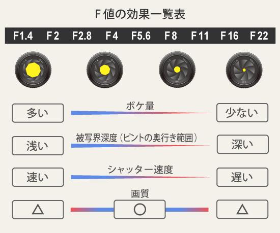 F値の変化とシャッタースピード・ボケ量・被写界深度の変化
