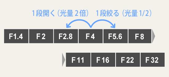 F値数値表