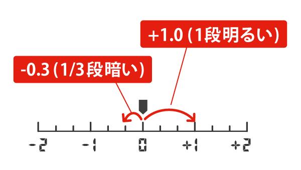 カメラの露出レベル表示の使い方