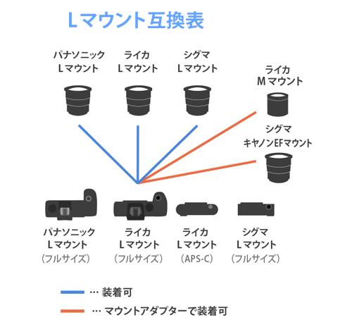 Lマウント-互換表