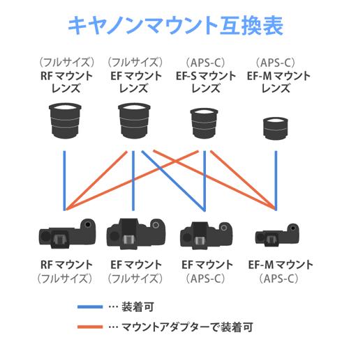 キヤノンマウント互換表