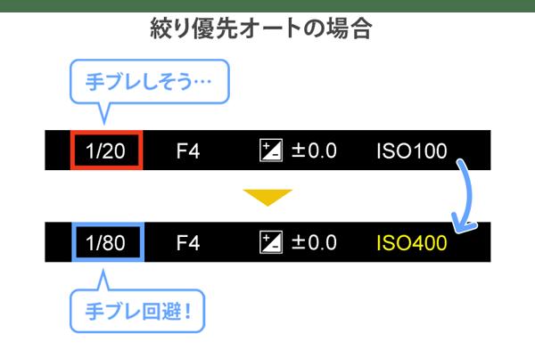ISO感度を高くしてシャッタースピードを速くする