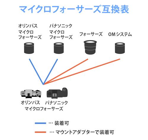 オリンパス・パナソニック・マイクロフォーサーズマウント