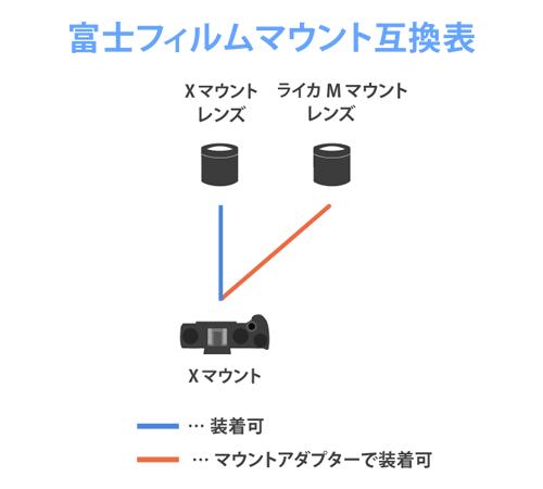 富士フィルムマウント互換表