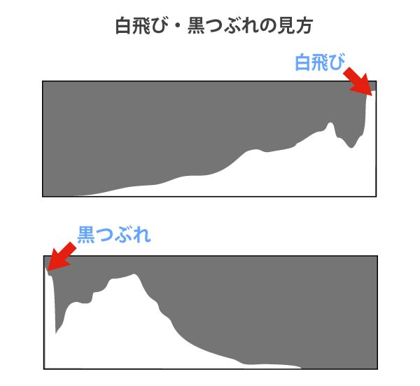ヒストグラムの白飛び・黒つぶれの確認方法