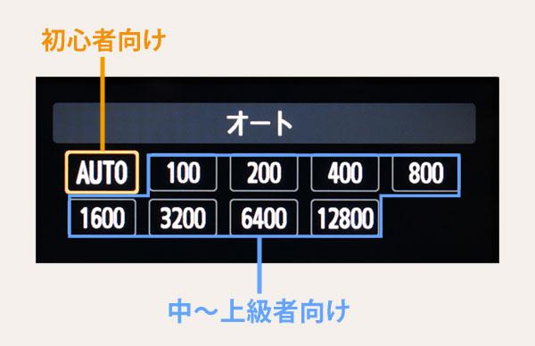 ISO感度-初心者オート-中級者手動設定