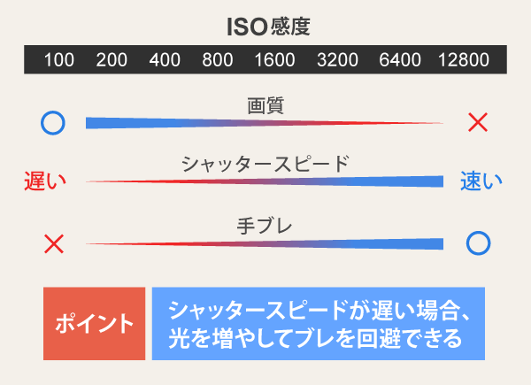 ISO感度の変化と目的