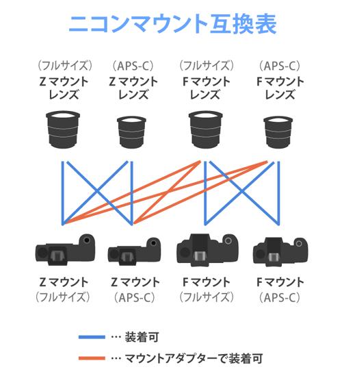 ニコンマウント互換表
