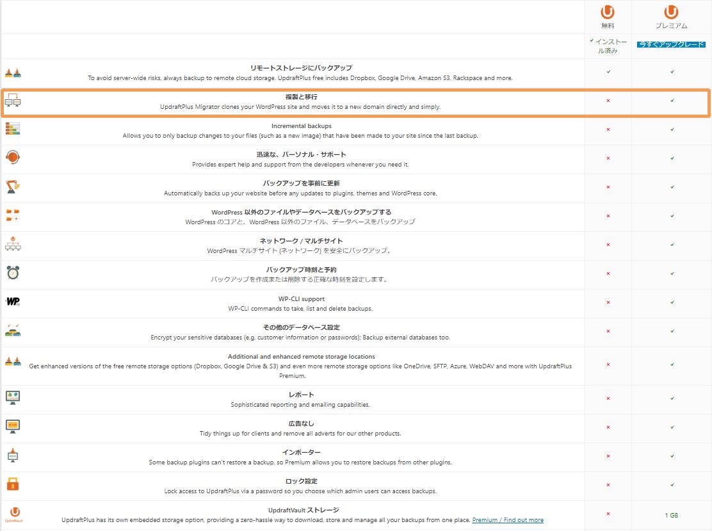WordPressプラグイン UpdraftPlus バックアップ プレミアム 有料版