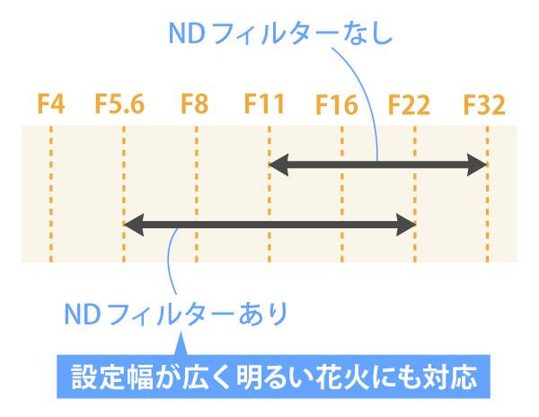 NDフィルター設定値幅