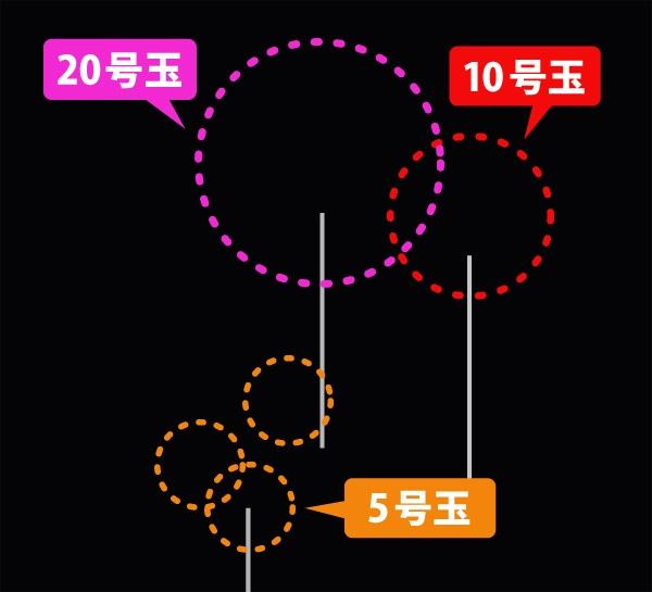 花火撮影の構図
