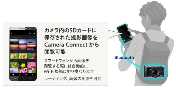 EOS M6 Mark II-Bluetooth画像転送