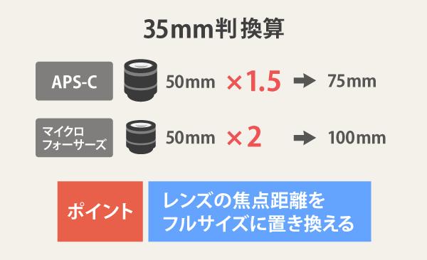 35mm換算の特徴