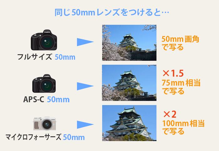 イメージセンサー-画角の違い