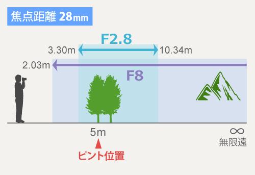 焦点距離28mm-被写界深度