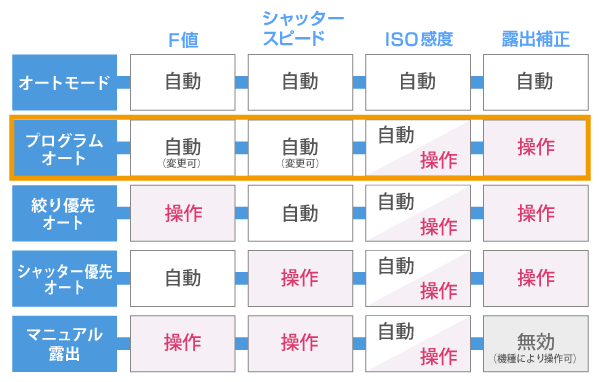 プログラムオート比較一覧表