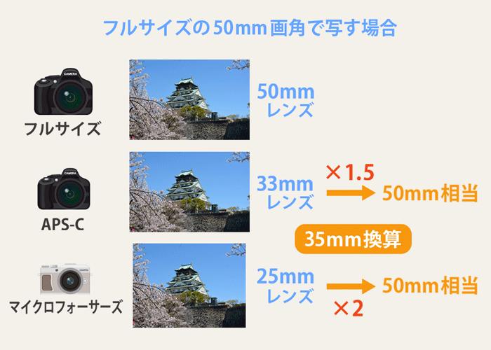 35mm換算の計算方法