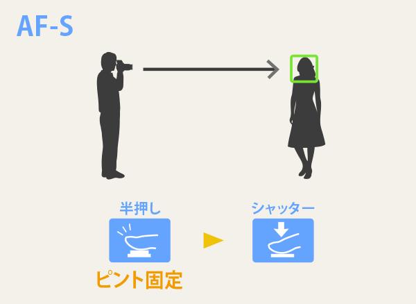 AF-Sの特徴