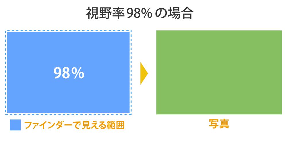 視野率98%