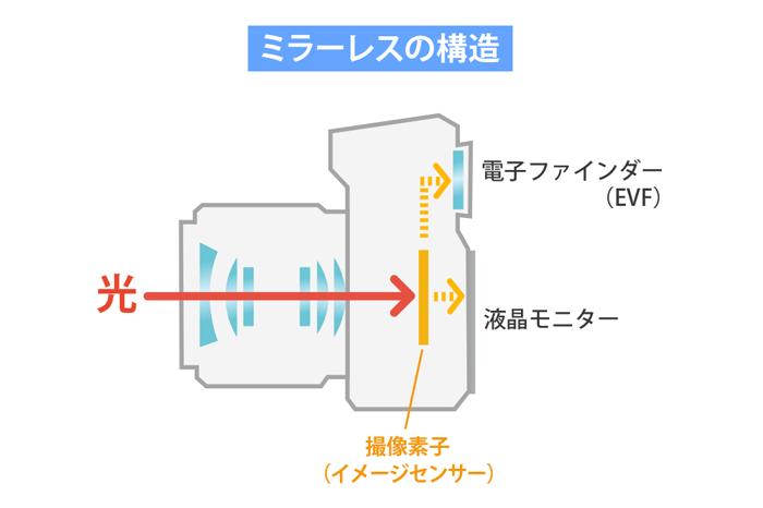 ミラーレスの構造