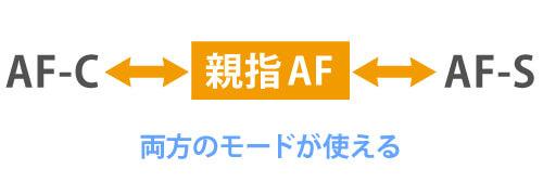 AFモードの切り替え不要