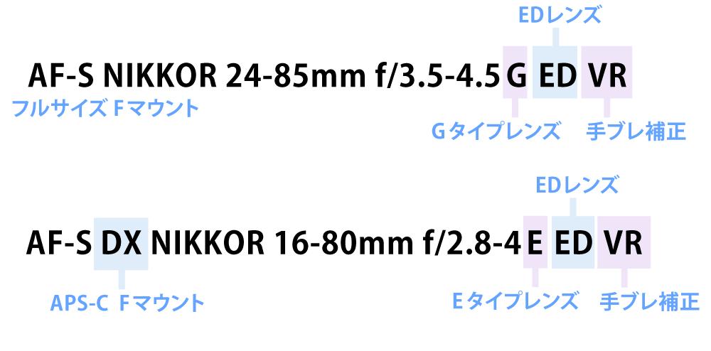 レンズ表記-ニコン