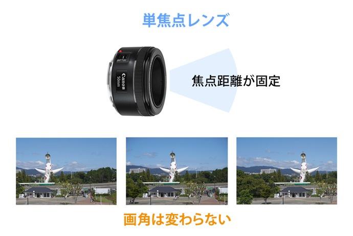 単焦点レンズの特徴