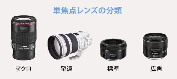 単焦点レンズの分類