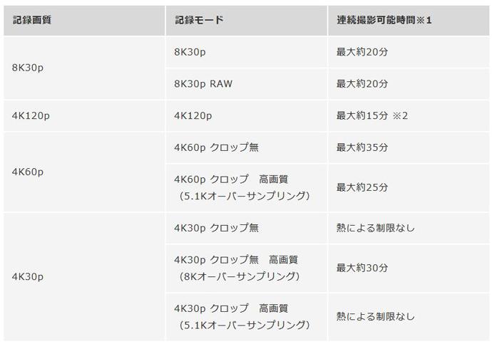 EOS R5 動画オーバーヒート
