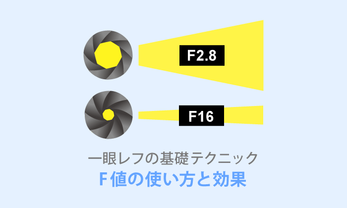F値(絞り値)とは?使い方を超初心者向けにわかりやすく解説