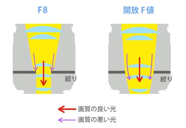 F値の画質変化-開放F値