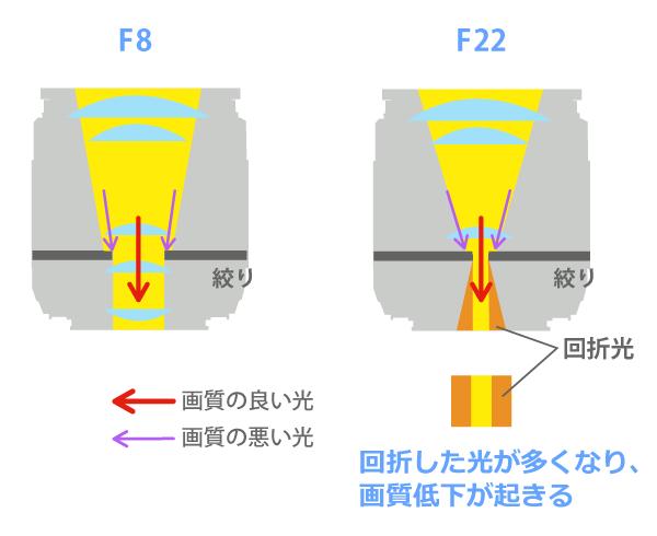 F値の画質変化-回折現象
