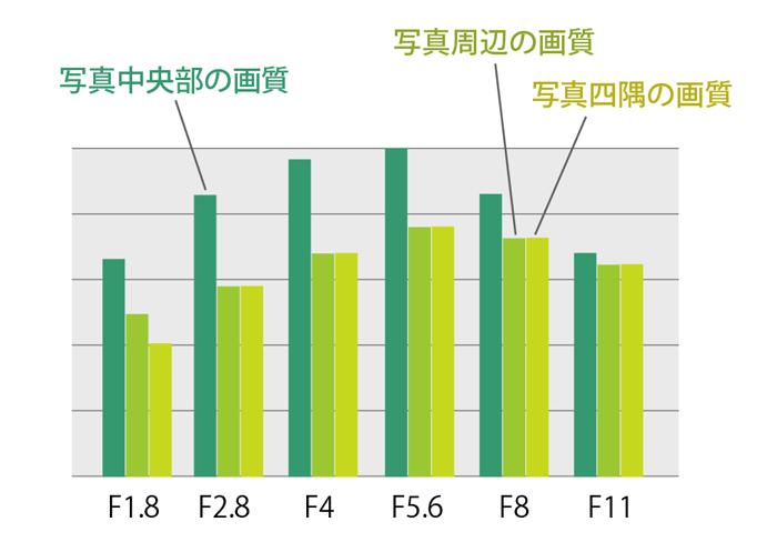 F値画質グラフ