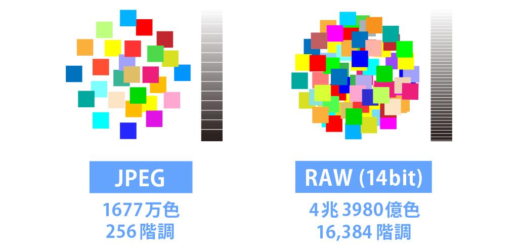 JPEG-RAW色数